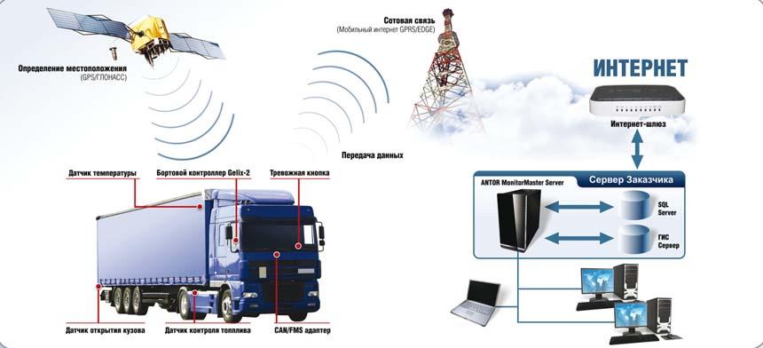 Мониторинг грузоперевозок в режиме онлайн - Комплексные грузоперевозки  автоцистернами и евро-фурами по России и странам ЕАЭС.